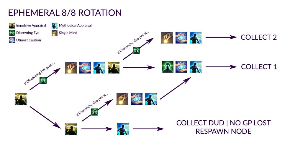Rotation-ephemeral-node